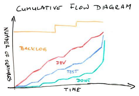 cumulative flow diagram excel cumulative flow diagram in excel choice image how to