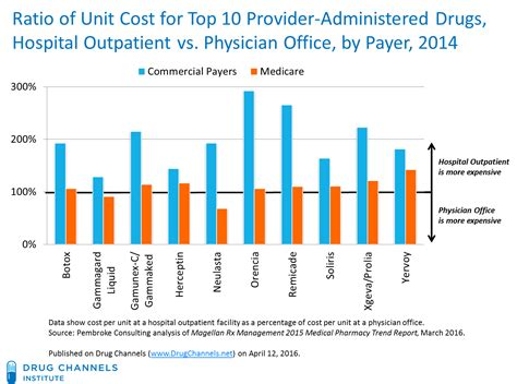 unit cost channels new data how outrageous hospital markups