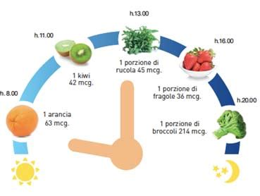 folati alimenti acido folico a cosa serve benefici quando e come
