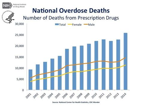 how many people died in 2016 here s how many people fatally overdosed on marijuana last