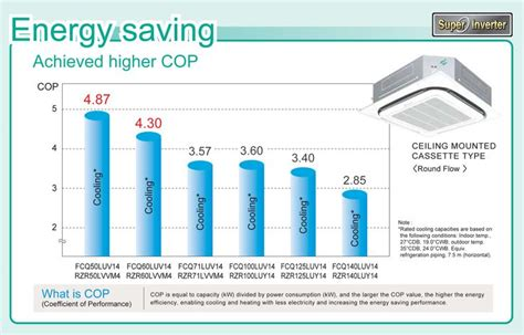 Ac Daikin Ceiling Suspended the 25 best daikin ac ideas on passive house