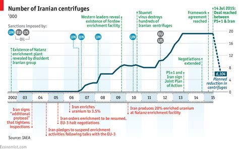 Nuclear Talks Between Iran And Un Security Council Resume by Daily Chart Iran S Atomic Agreement The Economist