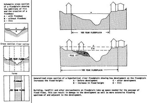 river cross section definition chapter 8 floodplain definition and flood hazard assessment