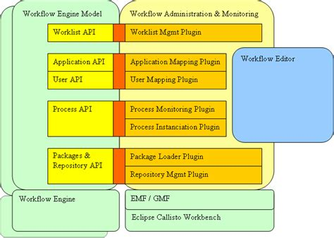 java workflow tooling workflow engine architecture best free home design