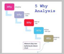 why why analysis template 5 why exles business diagrams frameworks models