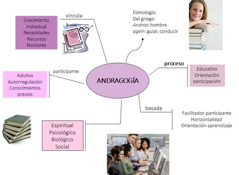 Modelos Curriculares Que Soportan La Andragogia Comparaci 243 N Andragogia Vs Pedagogia Pptx On Emaze