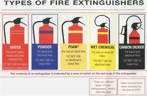 how many sections are there on a safety data sheet fire instruction notices