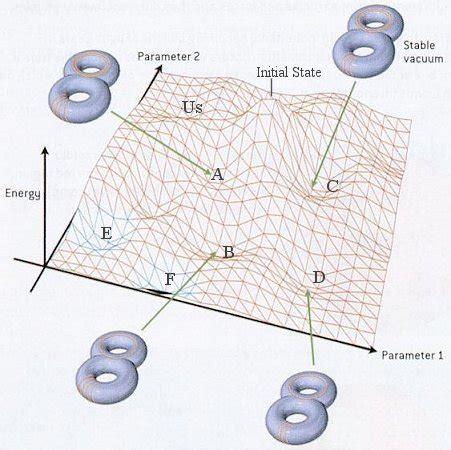 Vaccum Energy quantum vacuum energy quantum free engine image for user manual