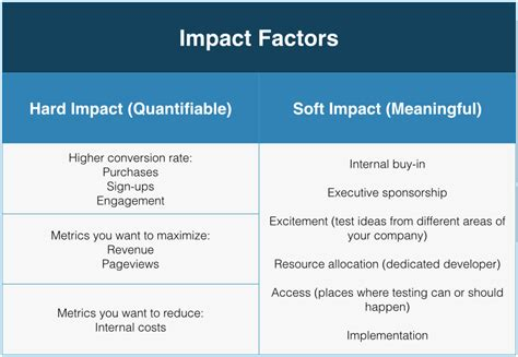 design management review impact factor prioritize optimization ideas and build a strong roadmap
