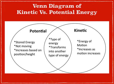 kinetic and potential energy venn diagram kinetic energy diagram images