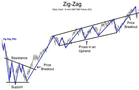 zig zag pattern forex forex indicators guide zig zag interpretations