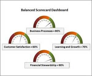 balanced scorecard a model for improving government