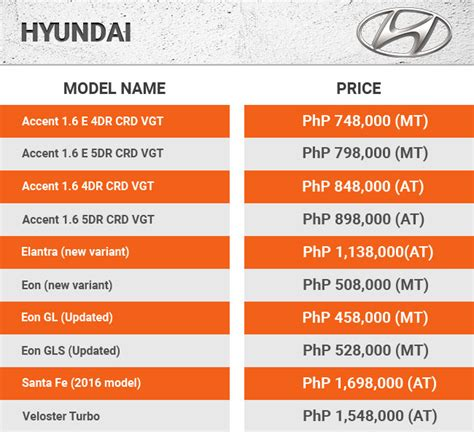 hyundai car list with price 2016 price guide of philippines cars carbay