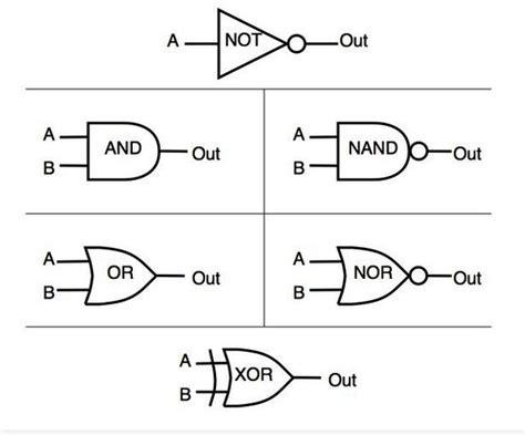 logic gates digital logic gates part 2
