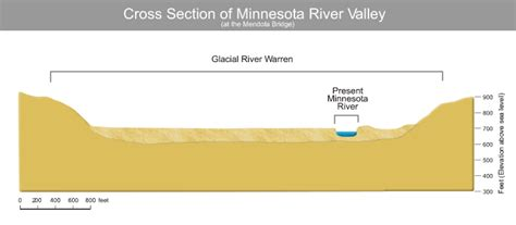 Cross Section Of A River by How To Draw A Cross Section Of A River Images