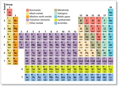 periodic table room temperature states where are metals on the periodic table quora