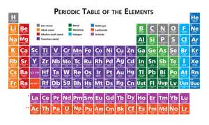 four new elements discovered here there everywhere