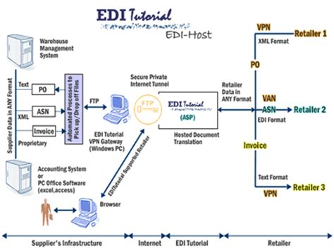 edi process flow diagram edi services as1 as2 as3 software and gentran eds cleo