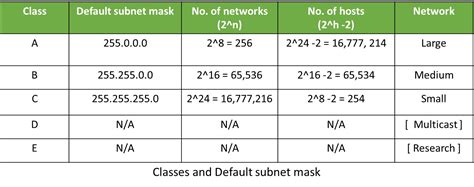 subnetting tutorial class b ip addressing and subnetting deepak s notebook
