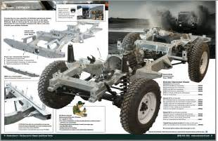 Land Rover Defender Brake System Pdf Defender Chassis Frame Rovers Classic Land Rover