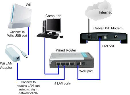 using wii lan adapter to access through wired network