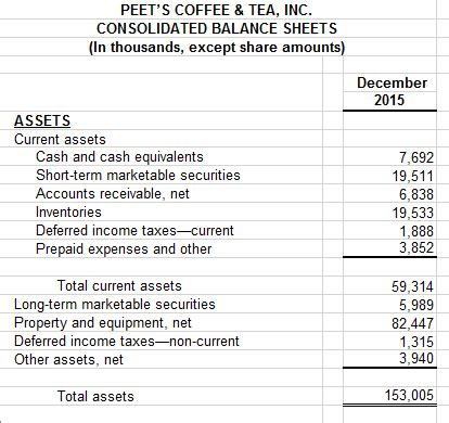 How To Search For Assets Solved Find The Following Current Ratio Current