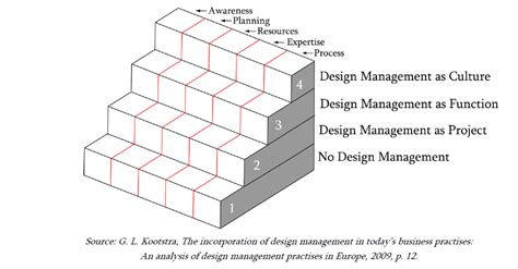 design management is design management staircase market leaders through design