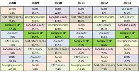 couch potato returns a periodic table of investment returns etf daily news