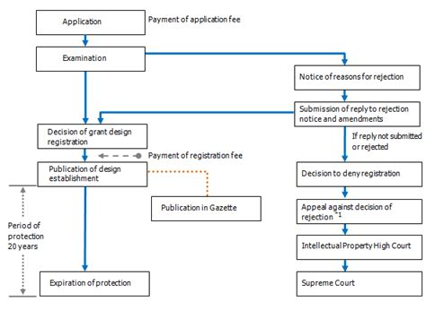 section 8 appeal process 5 8 the registration process 5 1 legislation on