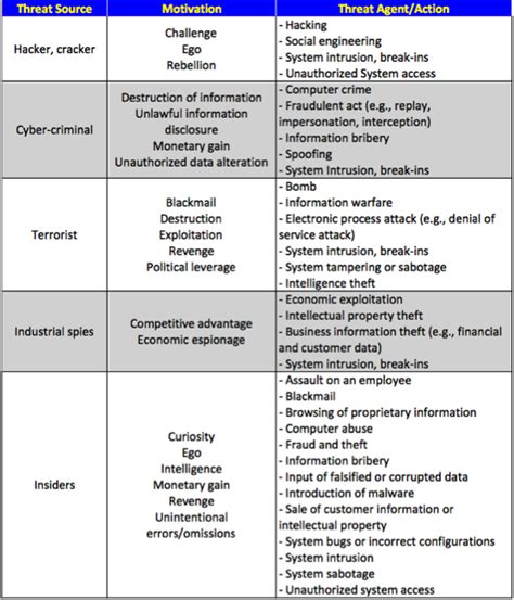 threat vulnerability risk assessment template choice image