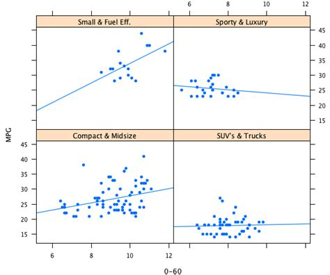 Trellis Plot statistical graphics and more 187 archive 187 understanding area based plots trellis displays