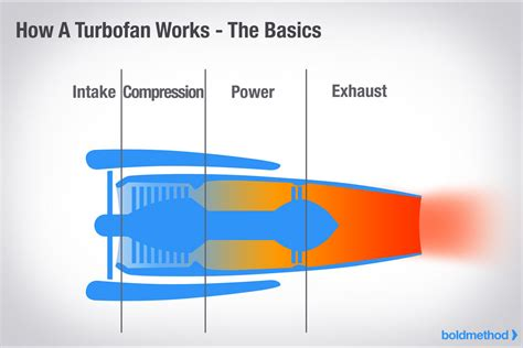 how does a jet work diagram diagram of a turbofan jet engine wiring diagram