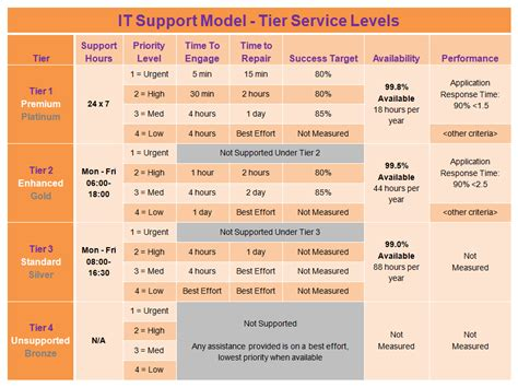 service desk sla metrics it sla model for tiered it support servicesthe higher ed cio
