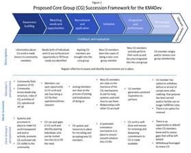 succession planning talent management template succession planning tools templates succession planning