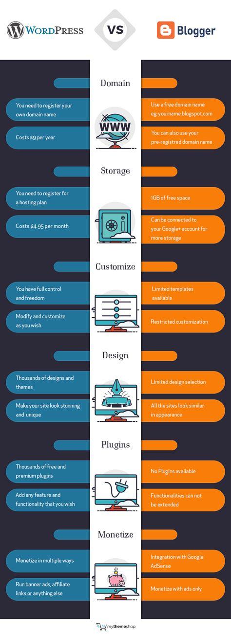 wordpress theme blog und shop wordpress vs blogger which one is best for you mythemeshop