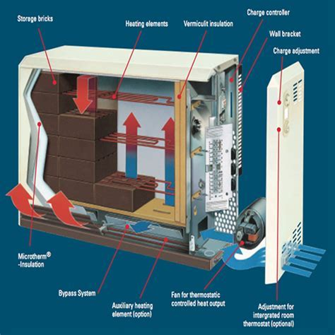 Storage Heater Repair, Replacement, Dublin   Electric
