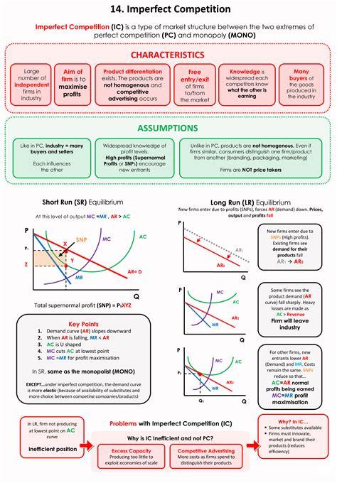 imperfect 10 a practical guide to transform your troubles into triumphs books economics 101 14 imperfect competition market