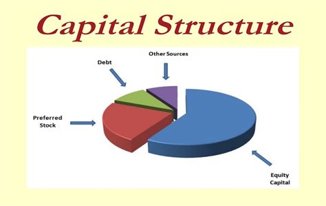 types meaning capital structure meaning what is types of capital