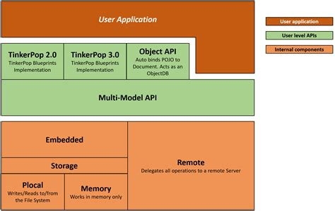 Java Api Documentation