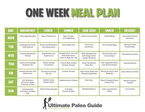 Paleo Meal Plans Paleo And Auto Immune Ideas Pinterest Weight Loss Meal Plan 1 Week Diet Paleo Meal Planning Template