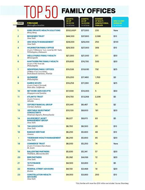Family Offices by Bloomberg S 2011 Top 50 Family Offices Ranking