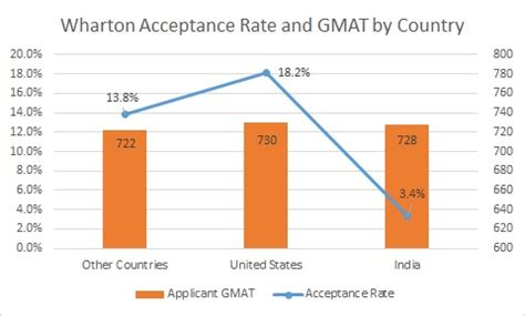 Wharton Mba Acceptance by Wharton Archives Mba Data Guru