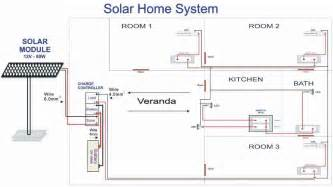 home system solar home system 50w 100000w bluetech china