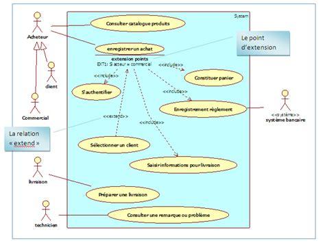 diagramme cas d utilisation extend les relations st 233 r 233 otyp 233 es d 233 butez l analyse logicielle