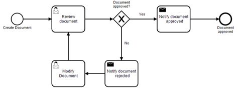 document approval workflow process template document approval bpi the