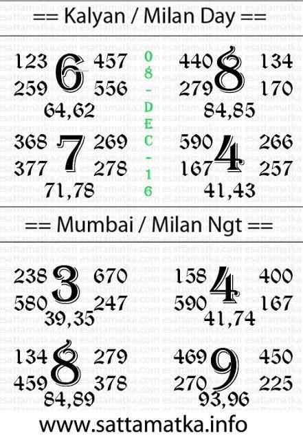 satta matka mumbai chart satta matka kalyan matka chart 08 12 2016 satta