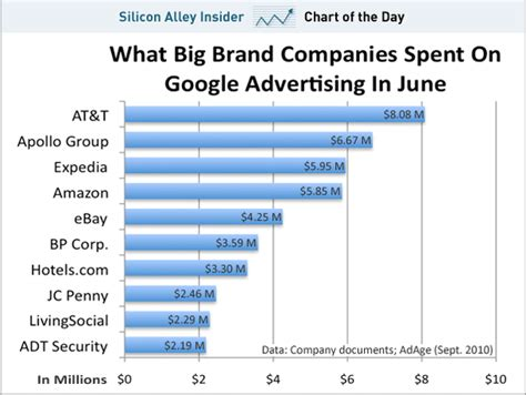 12 Companies That Spend The Most On Advertising Naibuzz | chart of the day here s how much the big brands spend on