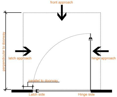 Ada Requirements For Handrails Ramp Landing Dimensions And Layouts For Ada Regulations