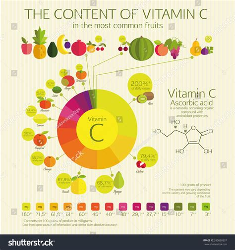 fruit with most vitamin c content vitamin c most common fruits stock vector