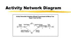 activity network diagram template activity network diagram - Activity Network Diagram Template